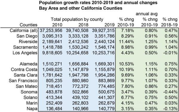 E-5_2019_counties_oneyear_growth-1024x639.jpg