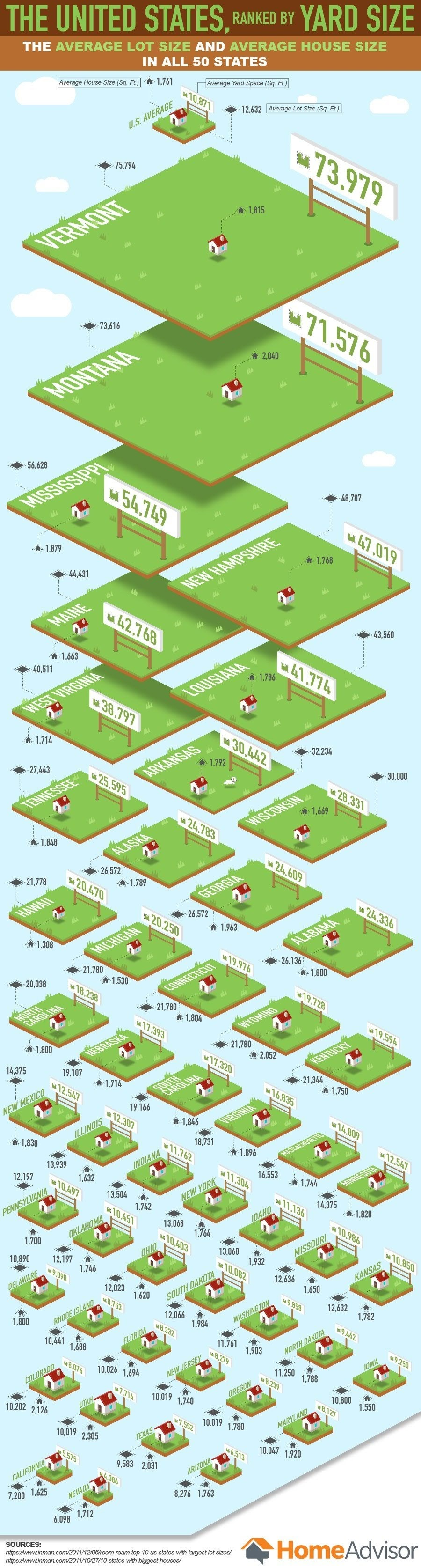 The United States, Ranked by Yard Size: Vermont Residents Have the Biggest Yards! #Infographic